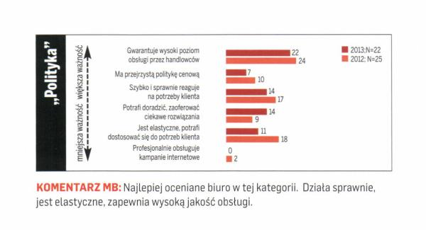 źródło: Media i Marketing Polska, listopad 2013